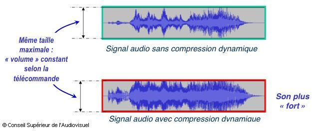 Voix Off Agency et la compression dynamique